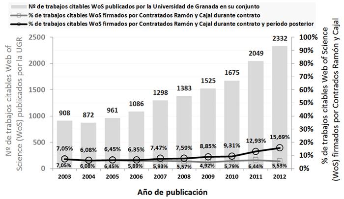 Producción de los investigadores Ramón y Cajal y contribución a la producción científica de la Universidad de Granada en las bases de datos Web of Science durante el período 2003-2012