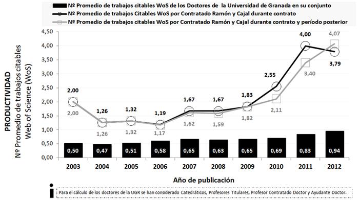 Productividad de los contratados Ramón y Cajal comparada con la de los doctores de la Universidad de Granada en las bases de datos Web of Science durante el período 2003-2012