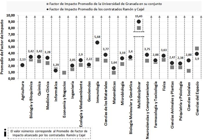 Promedio de Factor de Impacto de los contratados Ramón y Cajal y de la Universidad en su conjunto para el período 2003-2012 y las 22 áreas de los Essential Science Indicators de Thomson Reuters