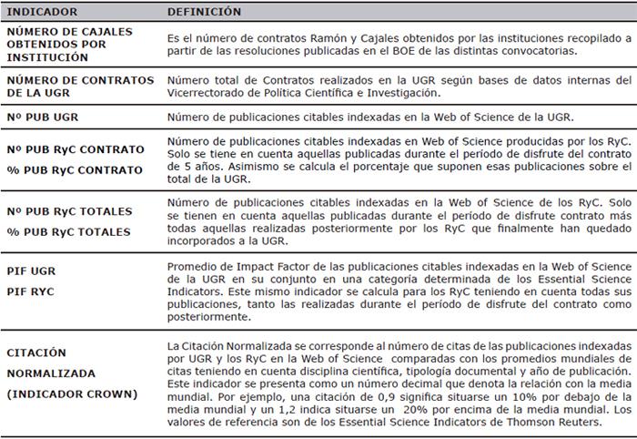 Indicadores empleados en el análisis de la producción e impacto de los contratados Ramón y Cajal de la Universidad de Granada