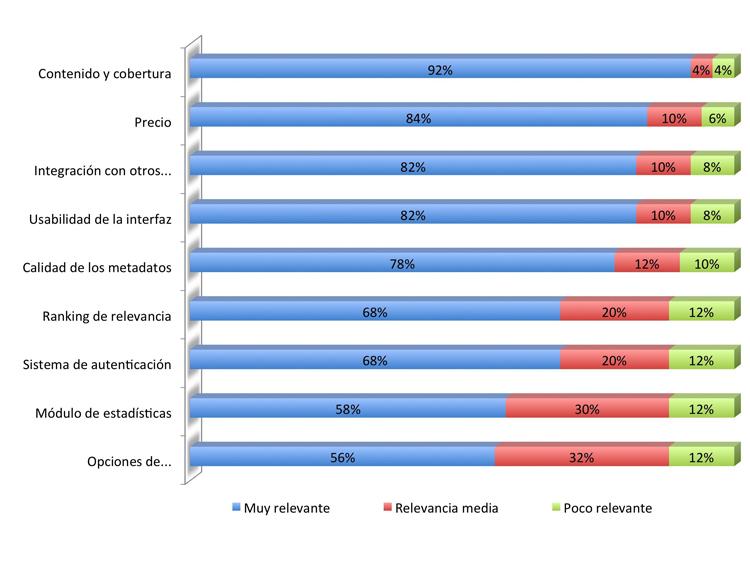 Relevancia atribuida a los criterios para seleccionar una herramienta de descubrimiento