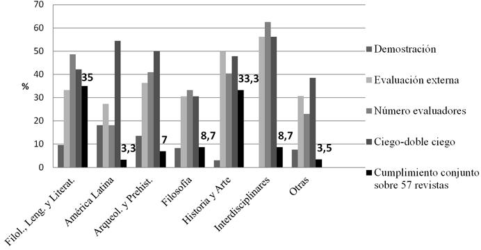El Peer Review por áreas temáticas en las Revistas Españolas Universitarias de Humanidades