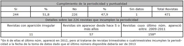 Periodicidad y puntualidad en las Revistas Universitarias Españolas de Humanidades
