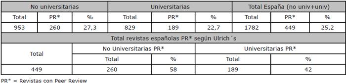 """El """"Peer Review"""" en las Revistas Españolas y en las Revistas Universitarias según Ulrich´s"""