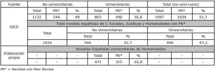 """El """"Peer Review"""" en las Revistas Españolas y en las Revistas Universitarias de Ciencias Sociales, Jurídicas y Humanidades"""