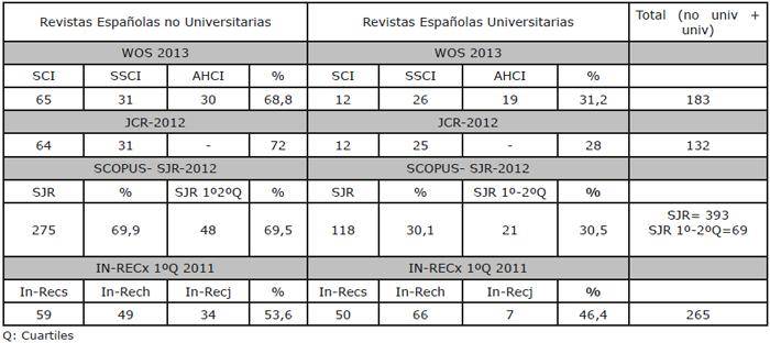 Situación de las Revistas Españolas y las Revistas Universitarias en la WOS y en los índices de impacto JCR, SJR e IN-RECx