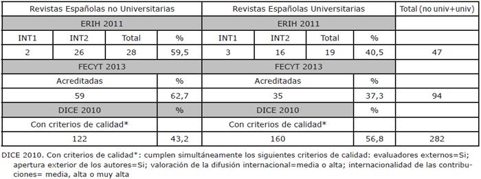 Situación de las Revistas Españolas y de las Revistas Universitarias en los Sistemas de Valoración: categorías ERIH, acreditas por FECYT y con criterios de calidad DICE