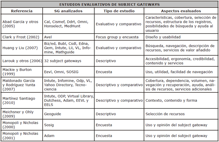 Estudios evaluativos de subject gateways
