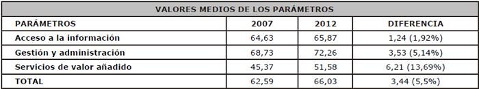 Valores medios de los parámetros en 2007 y 2012
