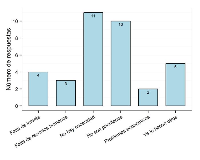 Motivos de la falta de planes de gestión de los datos geográficos en las bibliotecas, N=22 (Bloque 1)