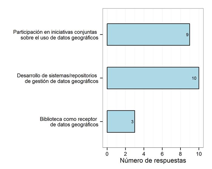 Colaboración deseable entre las bibliotecas y otros departamentos de la universidad, N=16 (Bloque 2)