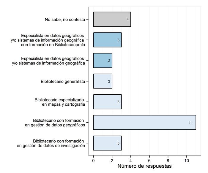 Perfil profesional idóneo para la gestión de datos geográficos, N=28 (Bloque 3)