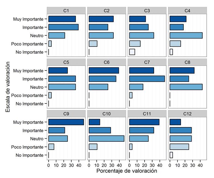 Valoración de las competencias deseables para el perfil de geobibliotecario, N=28 (Bloque 4)