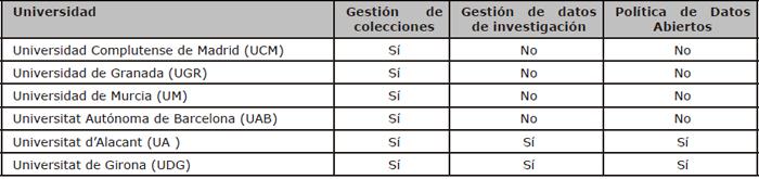 Universidades que contemplan planes de gestión de datos geográficos (Bloque 1)