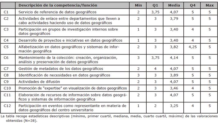 Competencias a desarrollar en la gestión de datos geoespaciales por los bibliotecarios