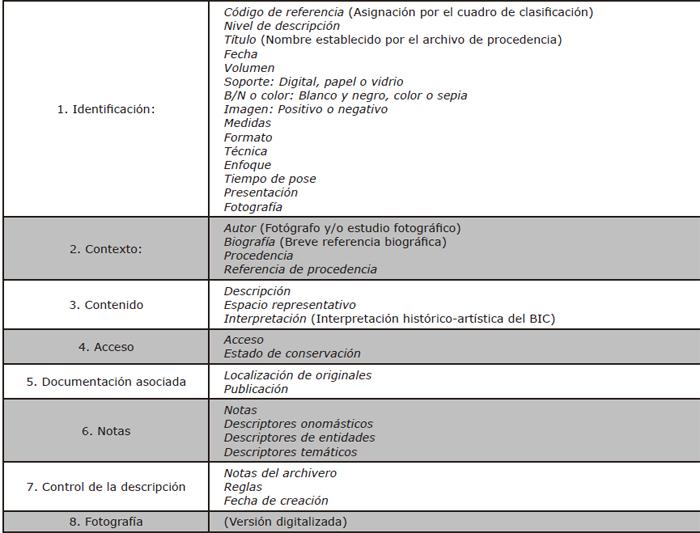 Propuesta de plantilla de análisis para la descripción de la documentación fotográfica