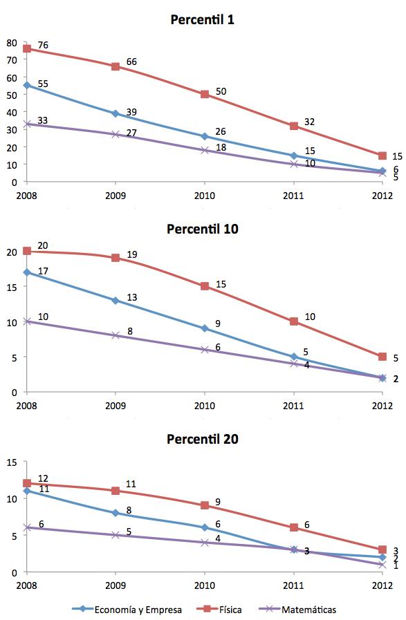 Número mínimo de citas necesarias para que un artículo se encuentre dentro del 1%, 10% y 20% de los más citados en su campo y año de publicación