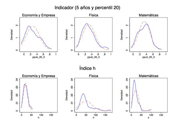 Comparativa entre las distribuciones de h (5 años) y ppub_20_5. La distribución normal se muestra en forma discontinua