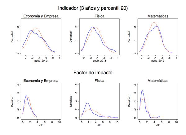 Comparativa entre las distribuciones de JIF (año 2012) y ppub_20_3. La distribución normal se muestra en forma discontinua