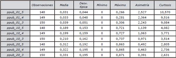 Amplitud del rango de variación de las medidas para la variable ppub_q_t