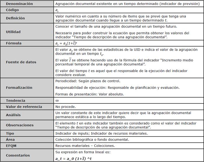 """Ficha descriptiva del indicador """"Agrupación documental existente en un tiempo determinado"""""""