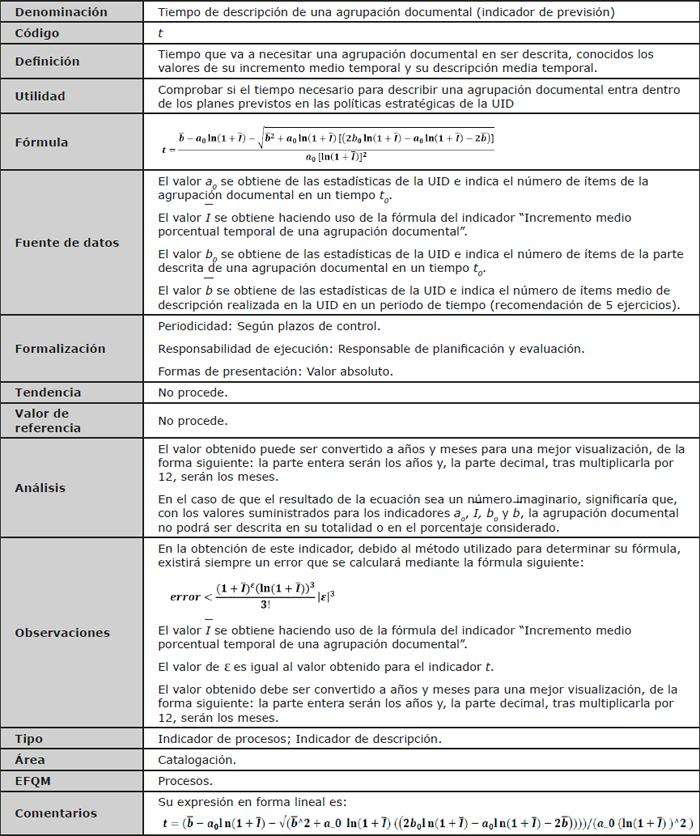 """Ficha descriptiva del indicador """"Tiempo de descripción de una agrupación documental"""""""