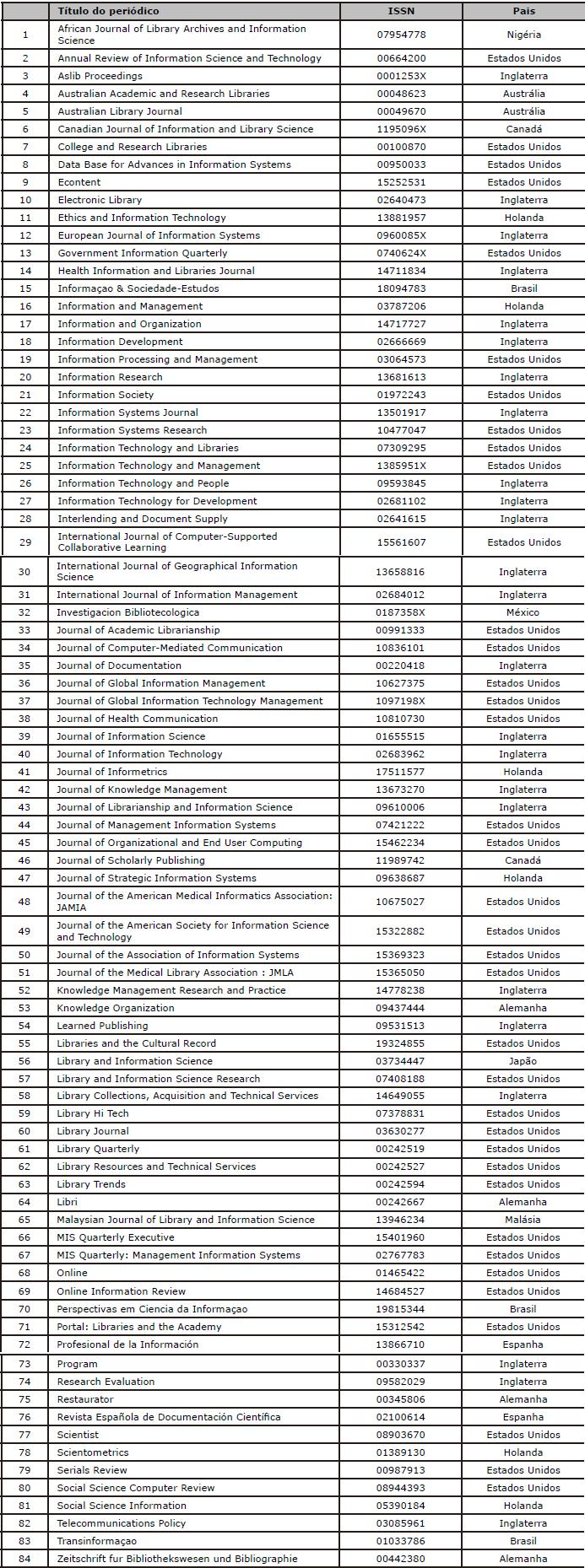 APÊNDICE - Lista dos periódicos que compõem o universo da pesquisa