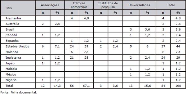 Distribuição dos tipos de entidades editoriais por país