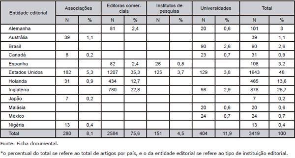 Distribuição do total de artigos por país e entidade editorial