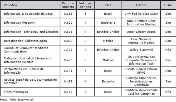Distribuição dos periódicos em acesso aberto conforme Fator de impacto, Periodicidade, Editora e indexação no DOAJ