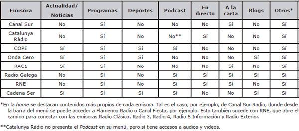 Principales contenidos del menú en la página de inicio de las emisoras de radio generalistas (temporada 2013/14)