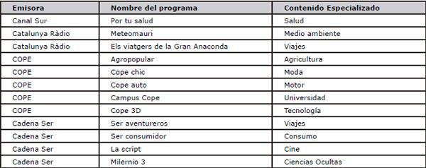 Programas especializados de la radio generalista española con presencia en Facebook y Twitter (temporada 2013/2014)