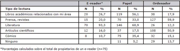 Tipos de lectura según dispositivo