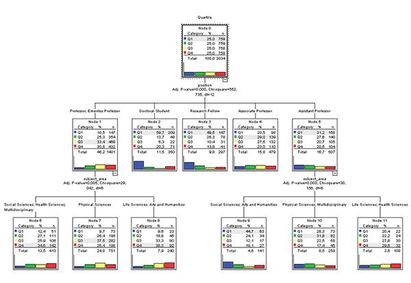 Árbol de decisión en función del porcentaje de crecimiento de Cit./Art., agrupado en cuartiles