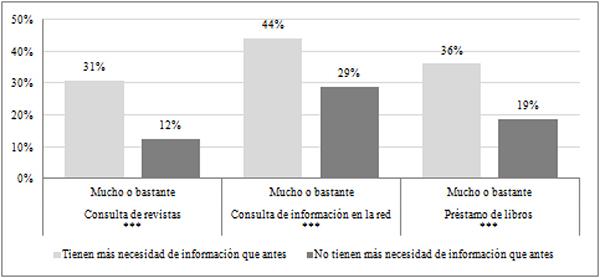Influencia de la situación económica en la selección de contenidos entre lectores que manifiestan necesitar estar más informados y los que no (en %)