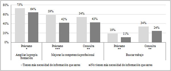 Proactividad entre lectores que manifiestan necesitar estar más informados y los que no (en %)