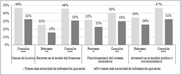 Interés por la coyuntura socioeconómica entre lectores que manifiestan necesitar más información y los que no (en %)