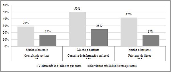 Influencia de la situación económica en la selección de contenidos entre lectores que manifiestan visitar más la biblioteca y los que no (en %)