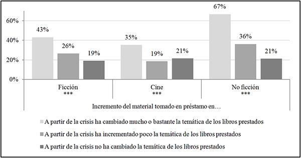 Préstamo de material e influencia de la situación económica en la selección de los libros en préstamo (en %)