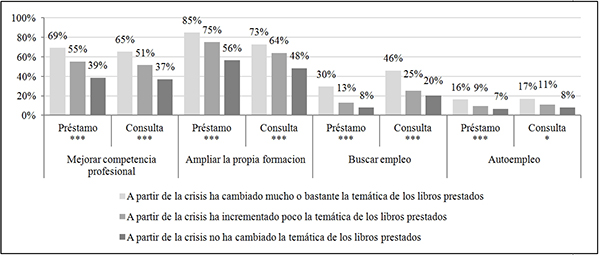 Proactividad e influencia de la situación económica en la selección de los libros en préstamo (en %)