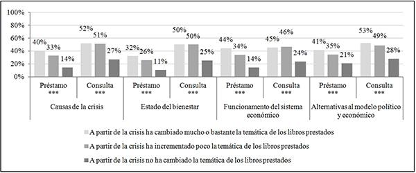 Interés por la coyuntura socioeconómica e influencia de la situación económica en la selección de los libros en préstamo (en %)