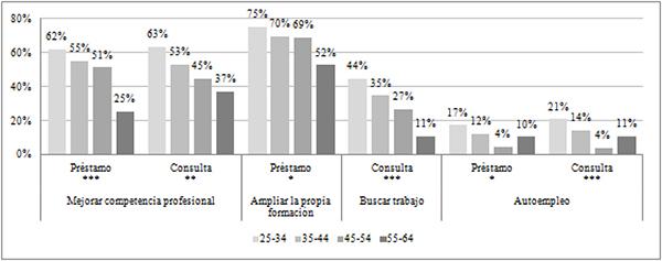 Usos proactivos de la biblioteca según franjas de edad (en %)