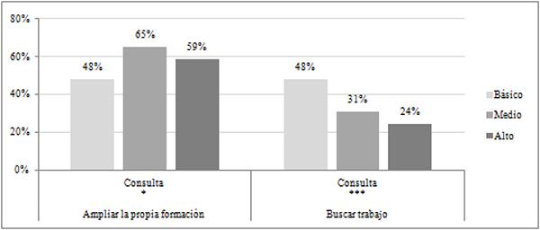 Usos proactivos de los recursos de la biblioteca según el nivel de formación de los lectores (en %)