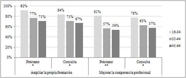 Usos proactivos de la biblioteca según edad de los lectores en paro (en %)