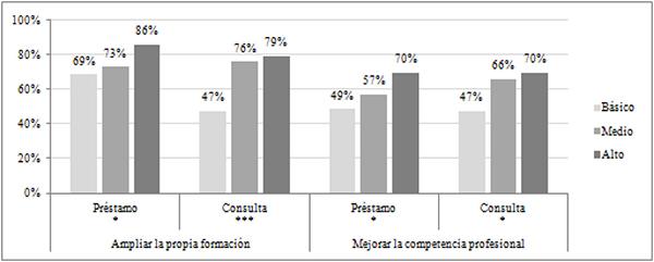 Proactividad según el nivel de formación de los lectores en paro (en %)
