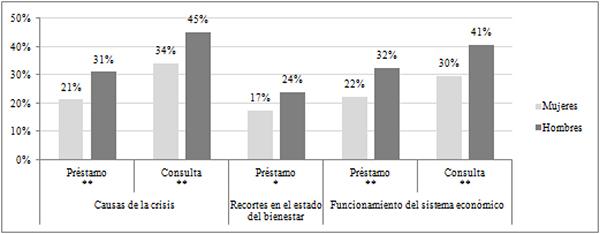 Interés por la coyuntura socioeconómica según el sexo del lector (en %)
