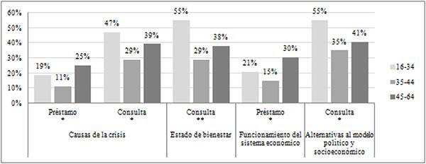 Usos de la biblioteca para interesarse sobre la coyuntura económica según la edad de los lectores en paro (en %)
