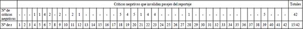 Número de críticas negativas sobre la nomenclatura, definiciones y métodos de trabajo de la disciplina académica tratada en el reportaje