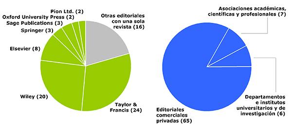 Reparto del número de revistas según la editorial (izquierda) y el tipo de organismo editorial (derecha)