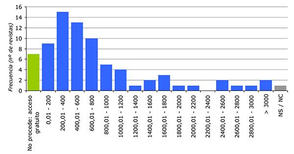 Costes de suscripción anual a las revistas